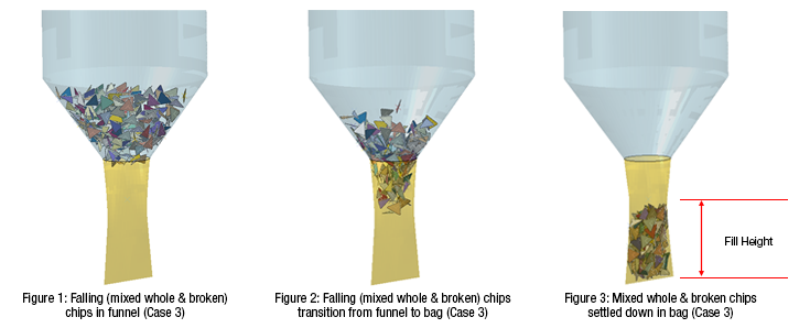 bag filling simulations