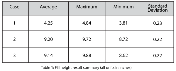 Fill height result summary