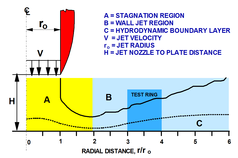 Hydrodynamic characteristics of a jet impinging