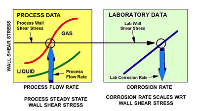 Corrosion Scale up