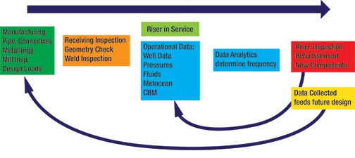 Drilling Riser Life CBM Assessment Process