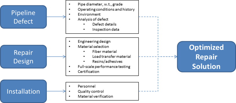 Component Repair Data Sheet