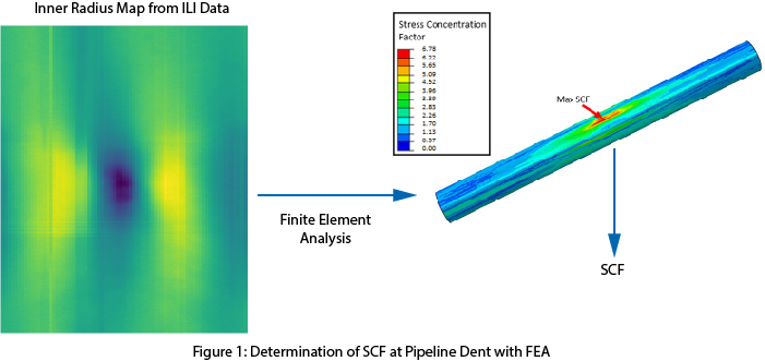 Determination of SCF at Pipeline Dent with FEA