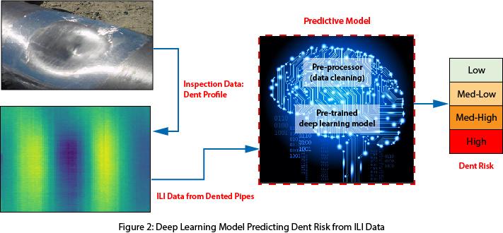 Deep Learning Model Predicting Dent Risk from ILI Data