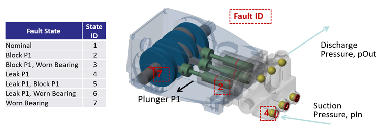 Condition-based monitoring of pump