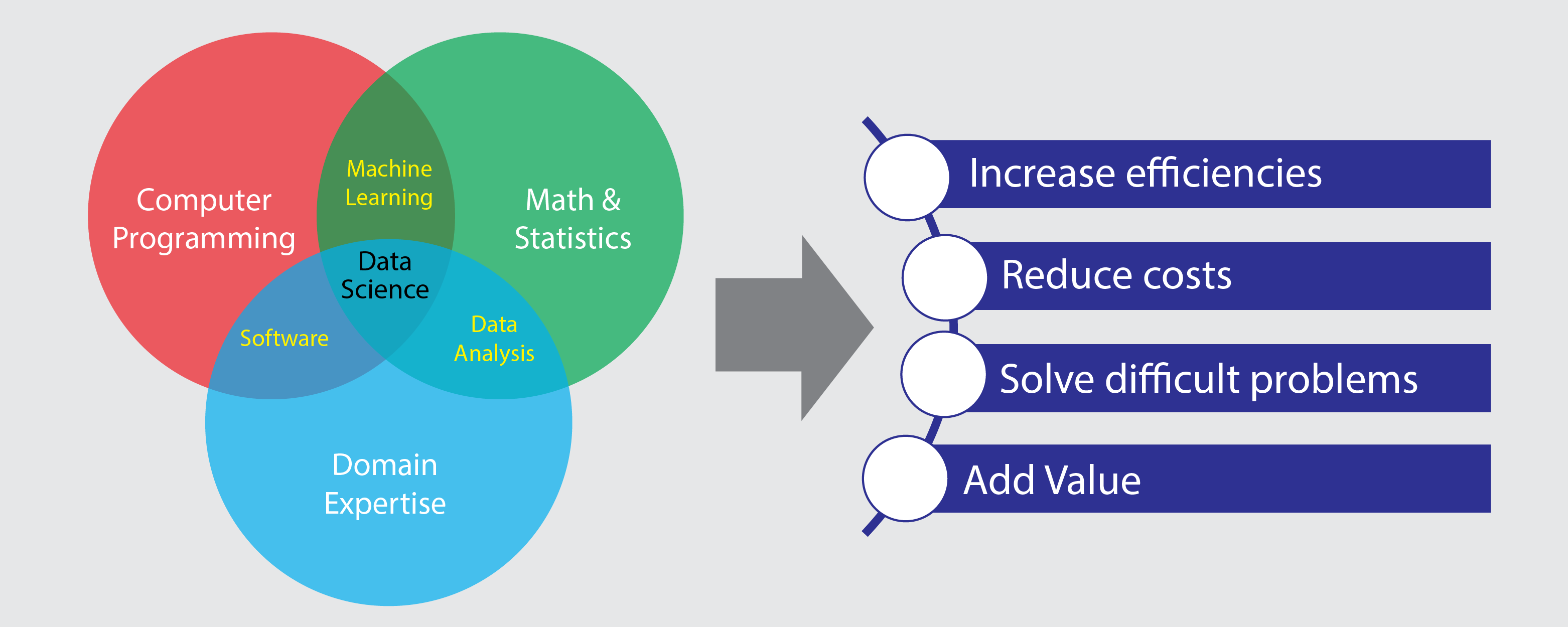 Data Science Value Proposition