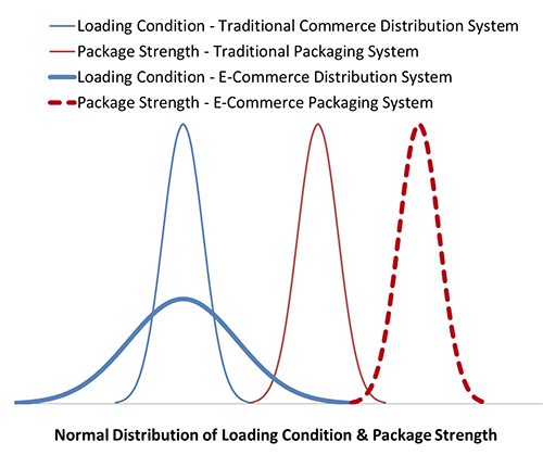 Loading Condition and Package Strength