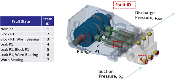 Schematic of Pump and Fault States