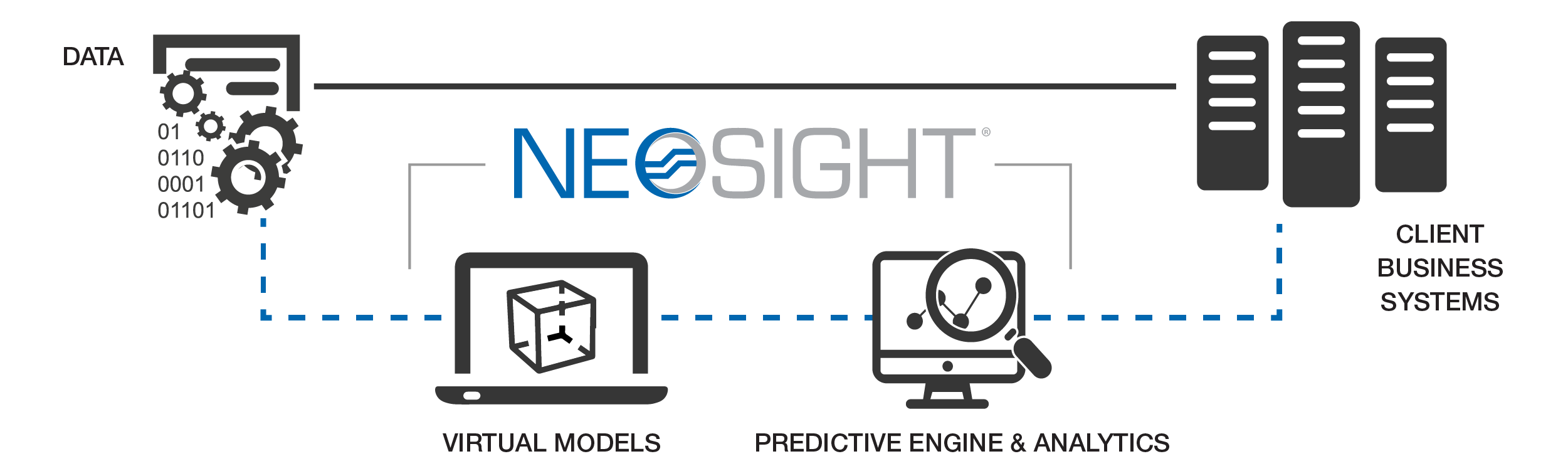 NeoSight - How it works