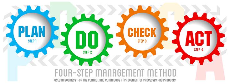 business organization team plan