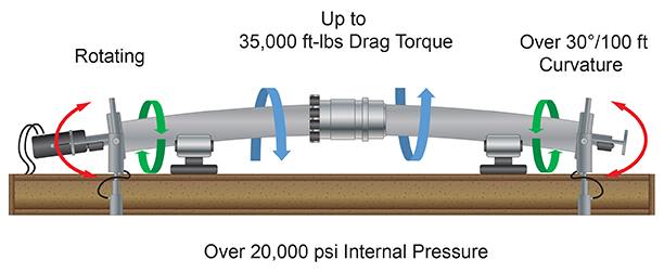 TorqueStar test frame